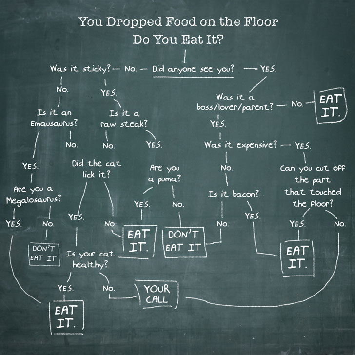 Youdroppedfood